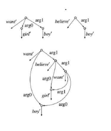 Phd thesis computational linguistics