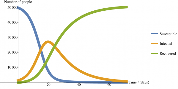 graph of COVID over time