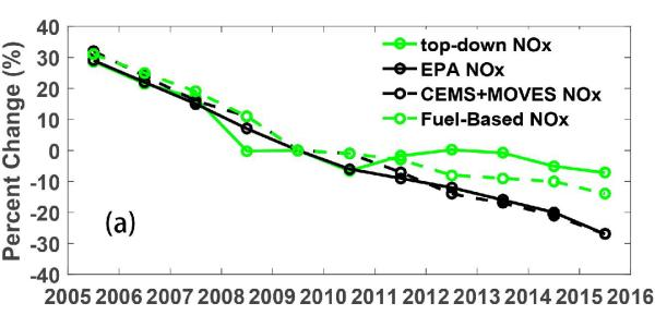 Two graphs showing pollution rates from 2005-2016.