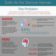 Safe Air for Denver Homes