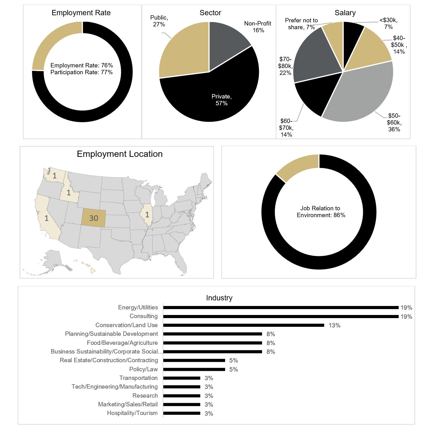 employment data mosaic