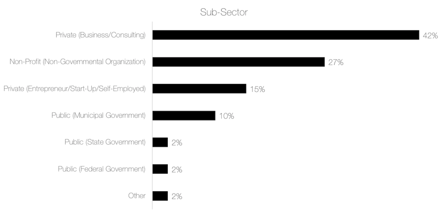 """42% are employed in the private (business/consulting), 27% are employed in the non-profit (non-governmental organization), 15% are employed in the private (entrepreneur/start-up/self-employed), 10% are employed in the public (municipal government), 2% of respondents are employed in the public (state government), 2% are employed in the public (federal government), and 2% are employed in the """"other""""."""