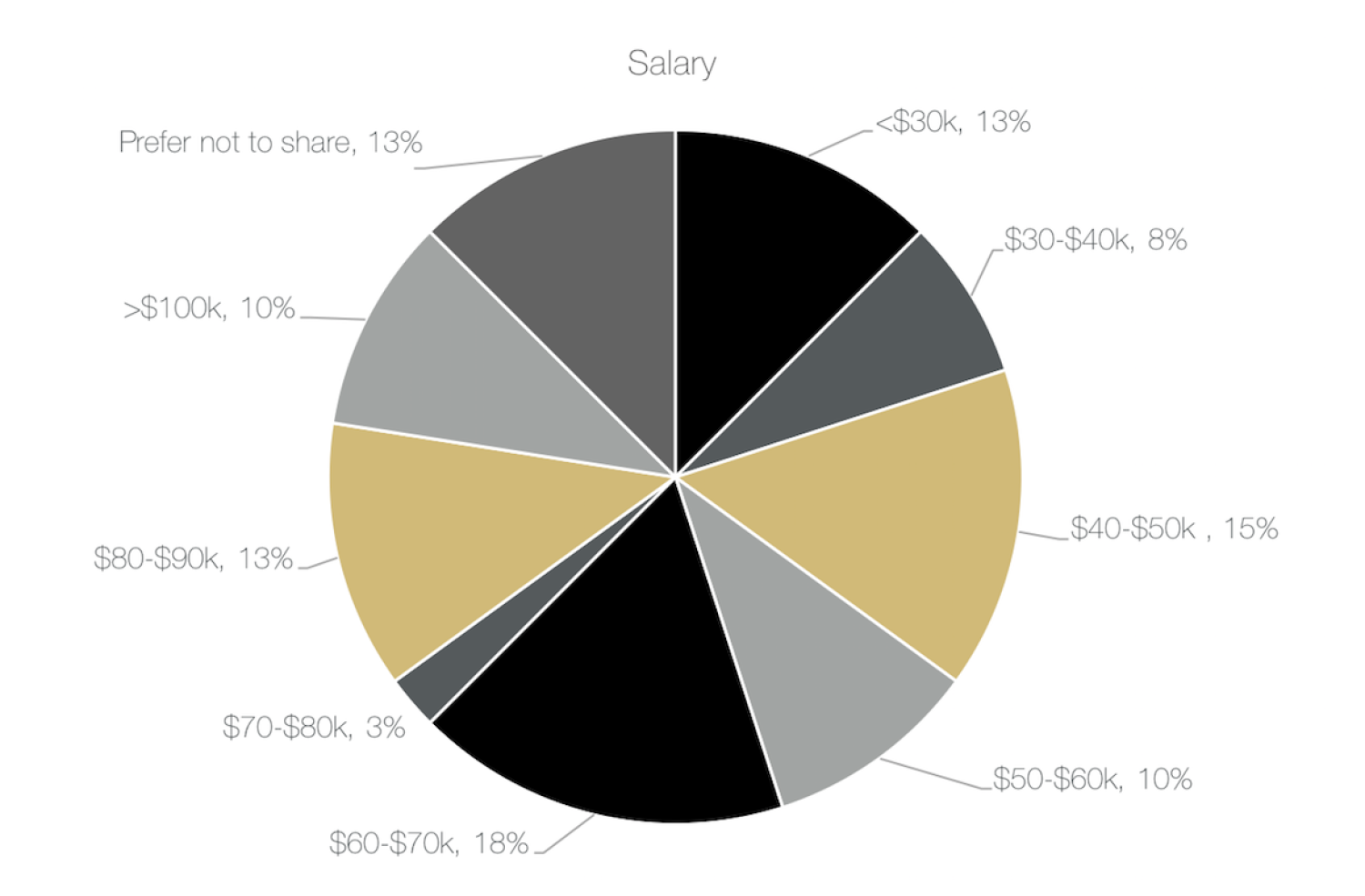 13% salary is under $30k/year, 8% salary is between $30k-$40k/year, 15% salary is between $40k-$50k/year, 10% salary is between $50k-$60k/year, 18% salary is between $60k-$70k/year, 3% salary is between $70k-$80k/year, 13% salary is between $80k-$90k/year, 10% salary is over 00k/year, and 13% of respondents preferred not to share this information.