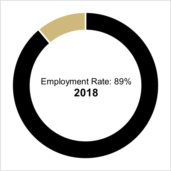 graph of class of 2018 employment rate, which is 89%