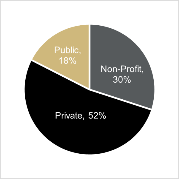 Class of 2018 Employment by Sector (52% Private, 30% Non-profit, 18% Public)