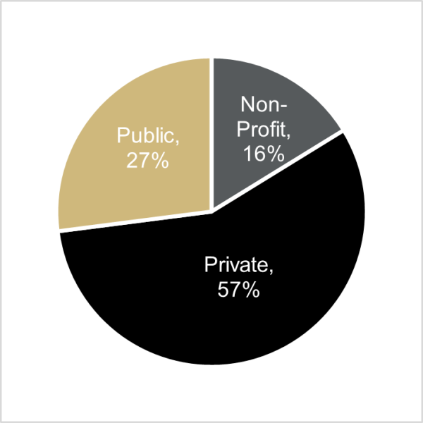 Class of 2019 Employment by Sector (57% Private, 27% Public, 16% Non-profit)