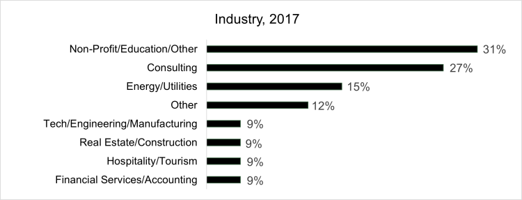 graph of class of 2017 employment by industry, which shows 31% Nonprofit/Education/Other, 27% Consulting, 15% Energy/Utilities, 12% Other, 9% Tech/Engineering/Manufacturing, 9% Real Estate/Construction, 9% Hospitality/Tourism, 9% Financial Services/Accounting