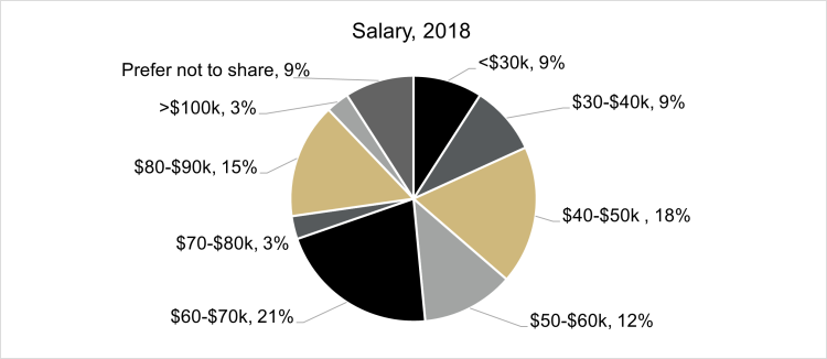 graph of class of 2018 salary distribution, showing 13% at less than $30,000, 8% at $30,000 to $40,000, 15% at $40,000 to $50,000, 10% at $50,000 to $60,000, 18% at $60,000 to $70,000, 3% at $70,000 to $80,000, 13% at $80,000 to $90,000, 10% at more than 00,000, and 13% prefer not to share