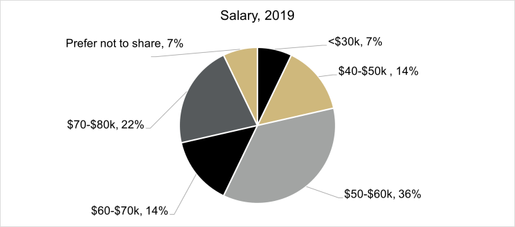 Class of 2019 Salary Data (<$30k 7%, $40k-$50k 14%, $50k-$60k 36%, $60k-$70k 14%, $70k-$80k 22%, Prefer not to share 7%)