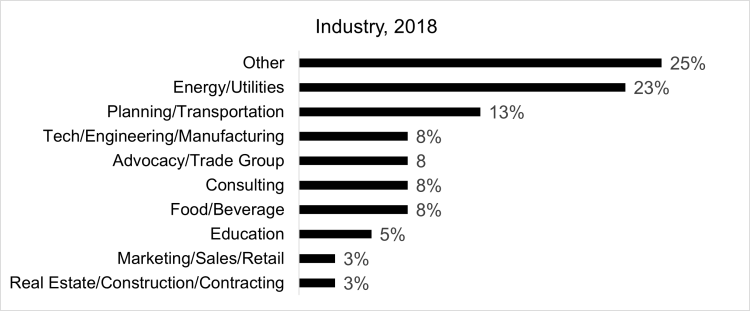 Class of 2018 Employment by Industry (25% Other, 23% Energy/Utilities, 13% Planning/Transportation, 8% Tech/Engineering/Manufacturing, 8% Advocacy/Trade Group, 8% Consulting, 8% Food/Beverage, 5% Education, 3% Marketing/Sales/Retail, 3% Real Estate/Construction/Contracting)