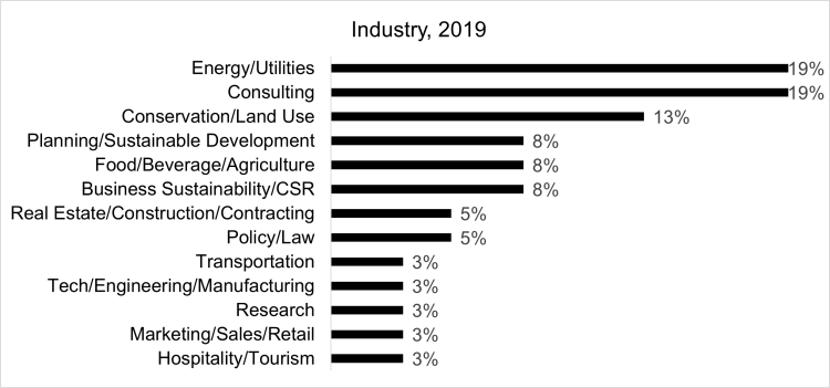 Class of 2019 Employment by Industry (19% Energy/Utilities, 19% Consulting, 13% Conservation/Land Use, 8% Planning/Sustainable Development, 8% Food/Beverage/Agriculture, 8% Business Sustainability/CSR, 5% Real Estate/Construction/Contracting, 5% Policy/Law, 3% Transportation, 3% Tech/Engineering/Manufacturing, 3% Research, 3% Marketing/Sales/Retail, 3% Hospitality/Tourism)