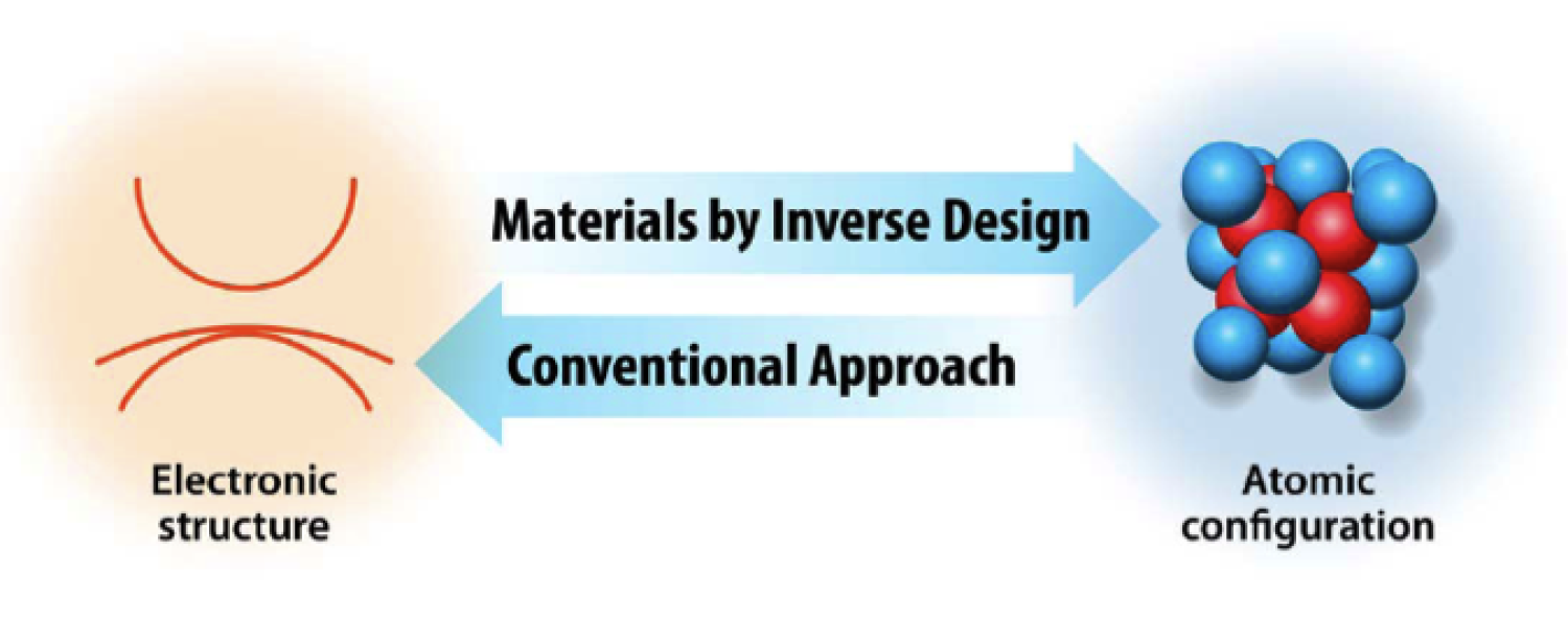 Inverse Design diagram