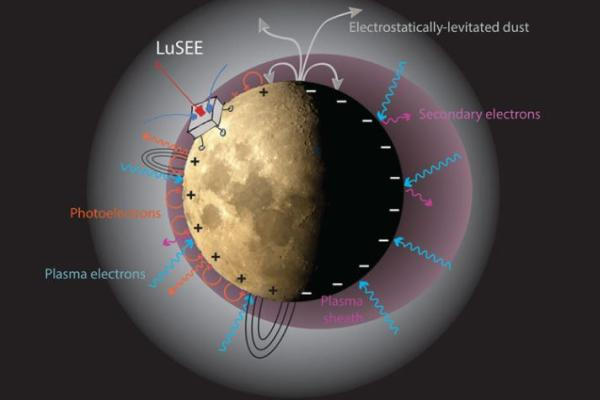 LuSEE graphic