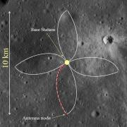 Illustration of FARSIDE on lunar surface with base station and antennas notated