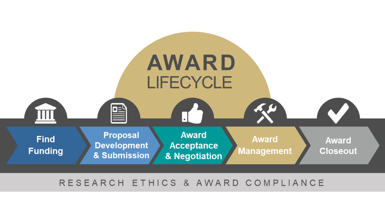 Lifecycle of an Award graphic