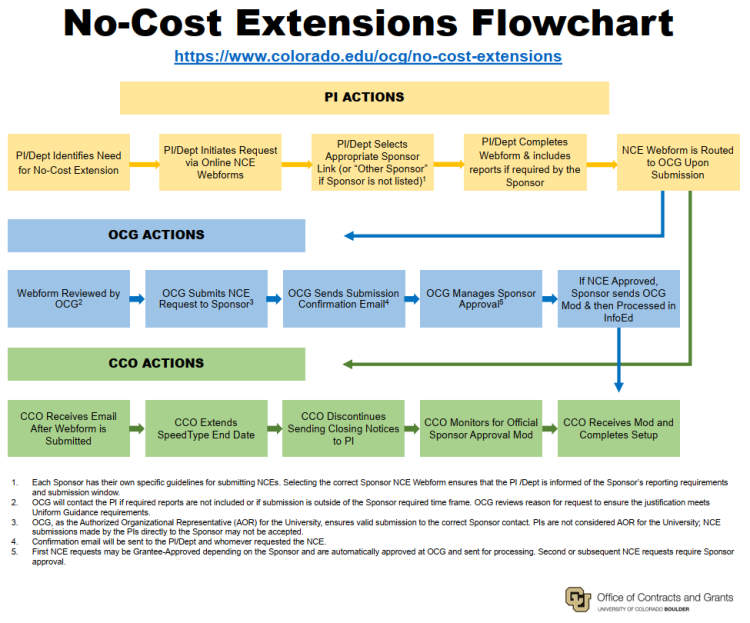 NCE Flowchart Image for the Link to View or Download