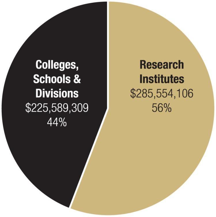 Research Institutes 56% Colleges, Schools & Divisions 44%