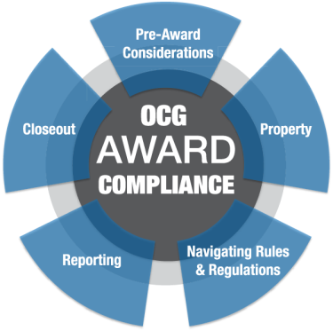 Pre-Award Considerations, Property, Navigating Rules & Regulations, Reporting, and Closeout