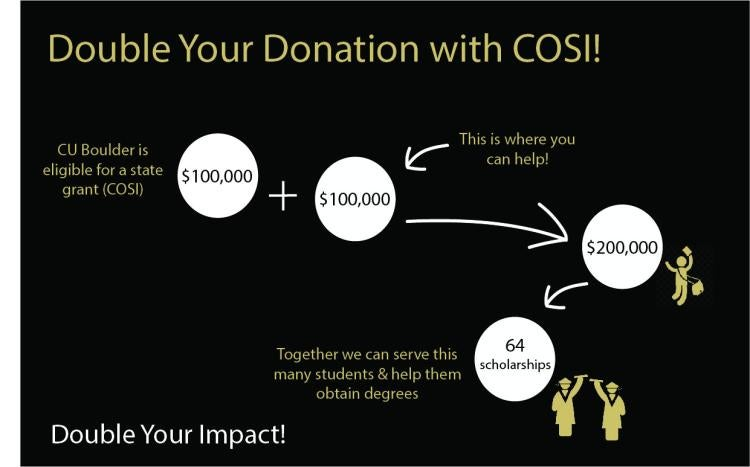COSI website graphic showing how a donation doubles your impact