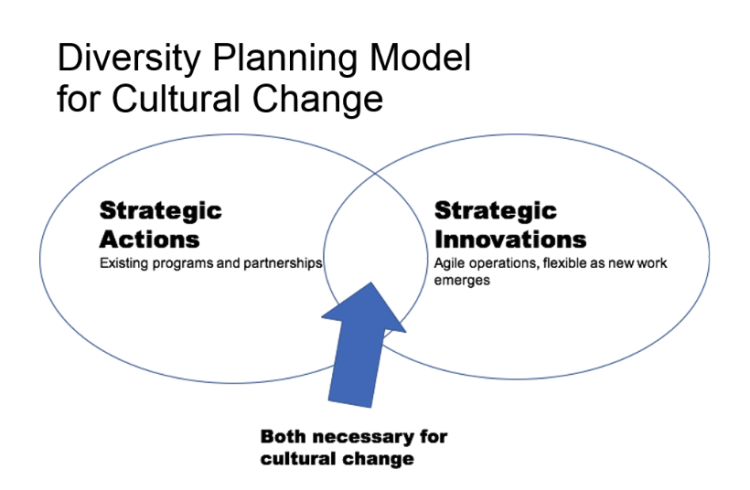 Both strategic actions and strategic innovations are necessary for cultural change; shown as a Venn Diagram with cultural change in the middle.