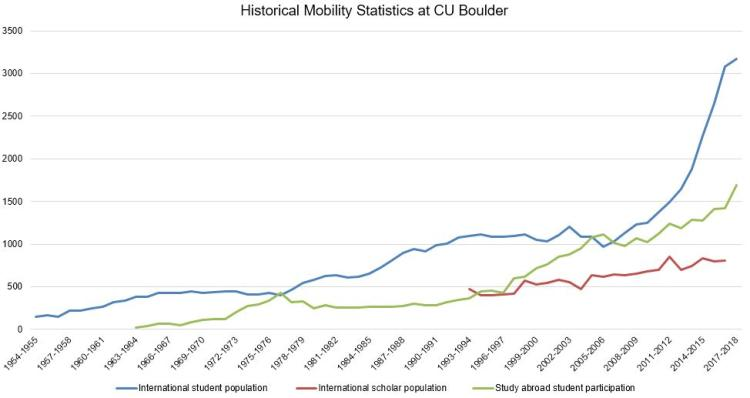 Office of International Education Mobility Trend is steadly improving