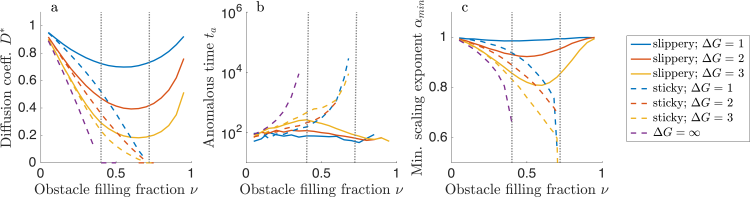 Diffusion coefficient, anomalous time, and minimum scaling exponent vs filling fraction for sticky and soft obstacles.