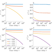 Mean square displacement curves showing Fickian and anomalous diffusion.