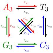 Substitution matrix schematic