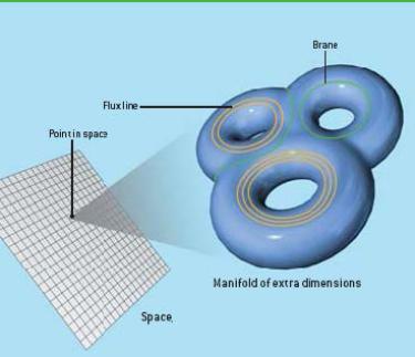 Graphic describing Compactifications - Quevedo Colloquium