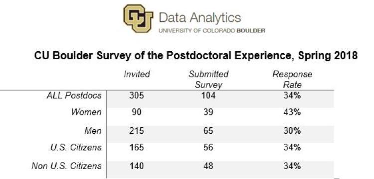 Postdoc Climate Survey response chart