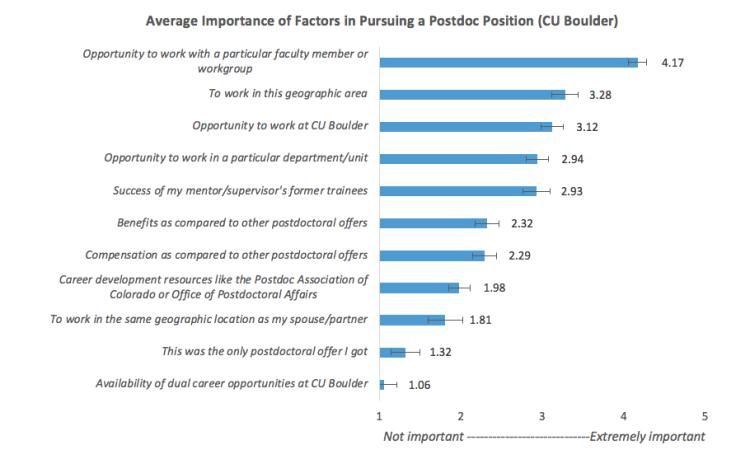Choosing to do a postdoc chart 2