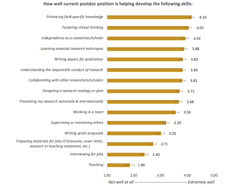 Skill Development chart