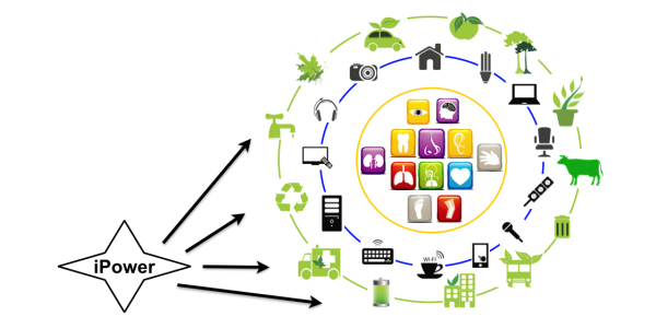 An illustration showing the many uses of integrated power electronics, including in agriculture, transportation and electronics