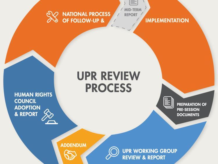 UPR Process