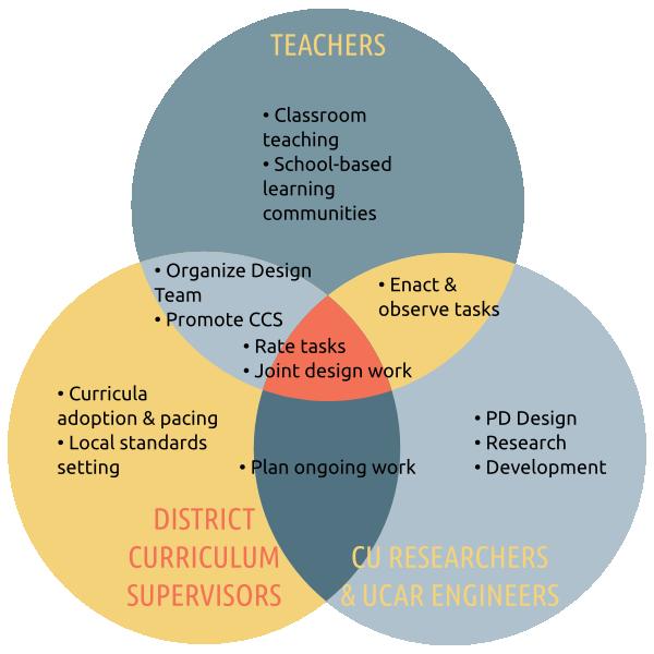 Venn diagram of stakeholder communities with design tasks