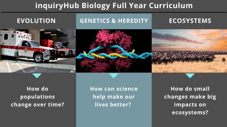 Bio Curriculum