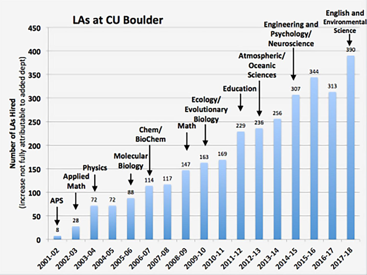 The graph shows the number of LAs hired at CU Boulder since the program began in 2001, by Astrophysicist Dick McCray. Each semester more LAs are used in departments already using LAs and new departments begin to use LAs.