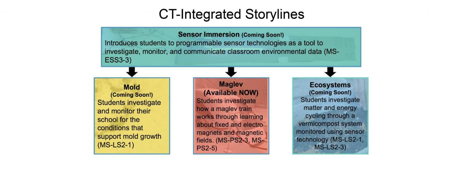 CT Integrated  Storylines Banner
