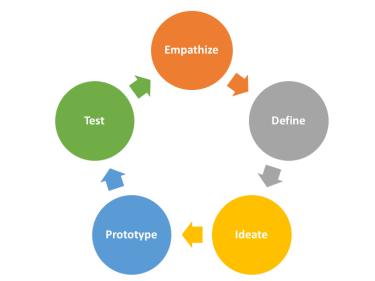 Empathize, Define, Ideate, Prototype, Test