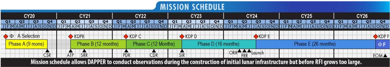 DAPPER Mission Schedule