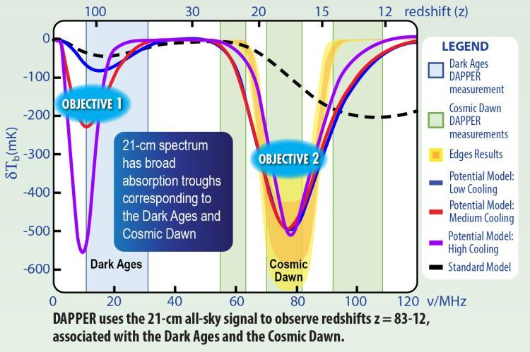 DAPPER Science Diagram