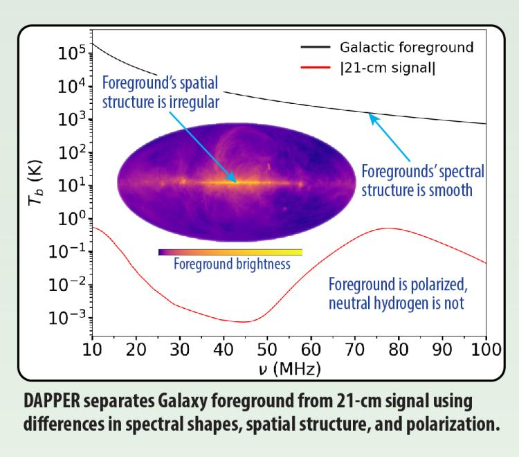 DAPPER Science Diagram 2