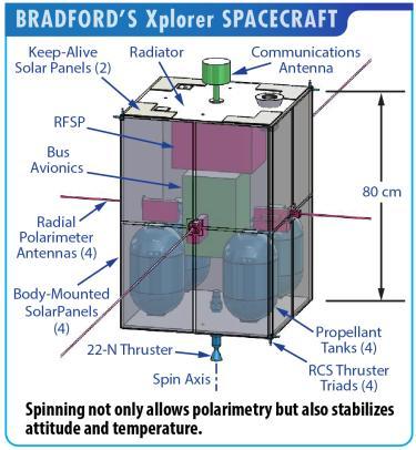 Bradford's Xplorer Spacecraft