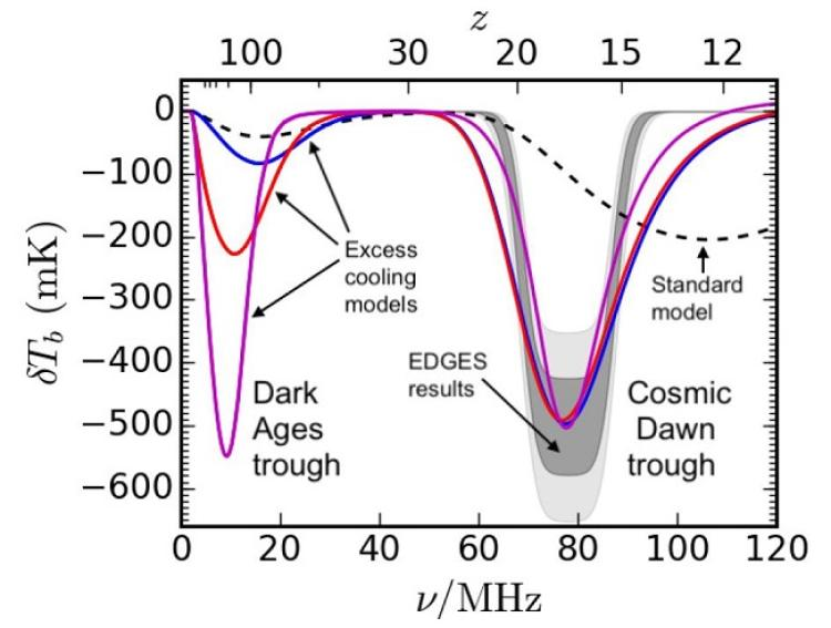The Dark Ages 21-cm absorption trough is a sensitive probe of cosmology.