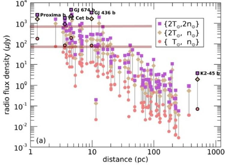 The predicted flux densities (at frequencies <280 kHz) for a sample of known terrestrial exoplanets orbiting M dwarfs.