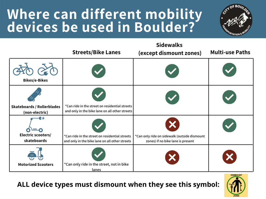 What wheels go where in Boulder