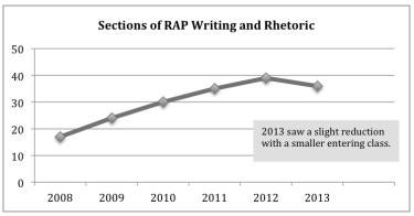 sections of RAP writing and rhetoric chart