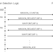 MAVlink 1.0 Waypoint Protocol