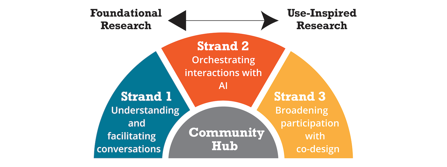 Diagram showing the three research strands and community hub in a spectrum of foundational to use-inspired research