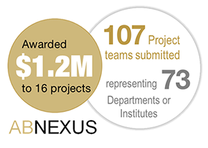 AB Nexus has awarded .2M to 16 projects out of 107 submissions representing 73 departments or institutes